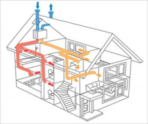 vedinimo-ir-kondicionavimo-sistemu-montavimas