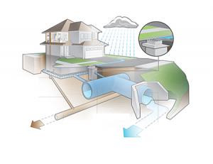 lietaus-ir-drenazo-sistemos-irengimas